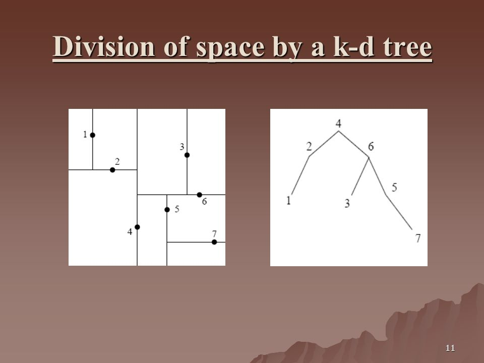 11 Division of space by a k-d tree