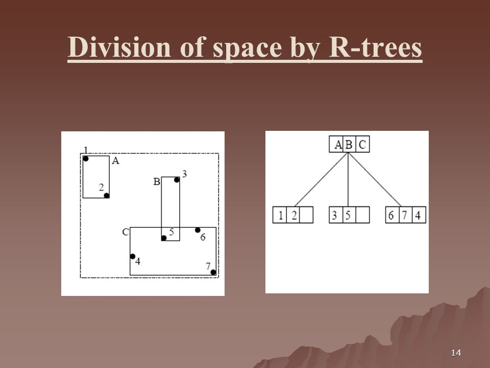 14 Division of space by R-trees