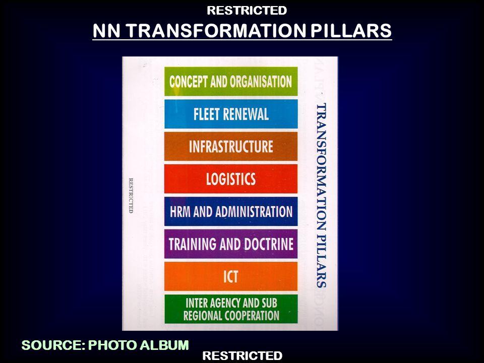 NN TRANSFORMATION PILLARS SOURCE: PHOTO ALBUM