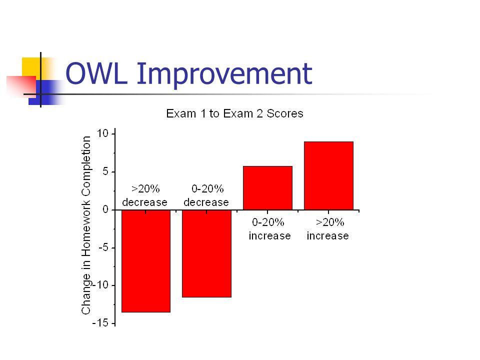 OWL Improvement