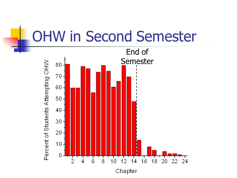 OHW in Second Semester End of Semester