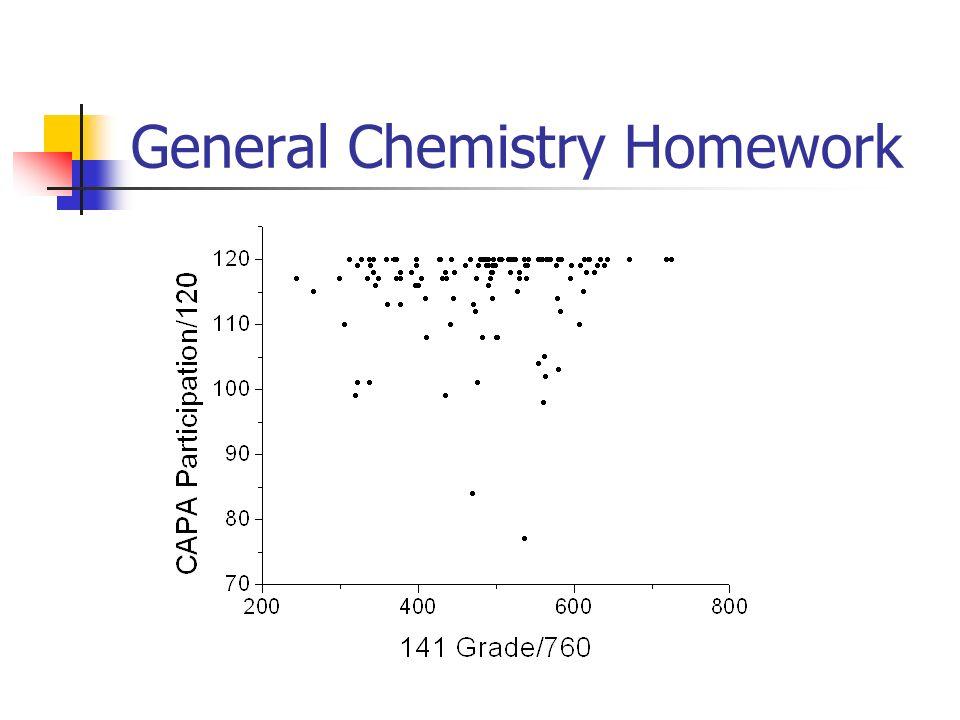 General Chemistry Homework