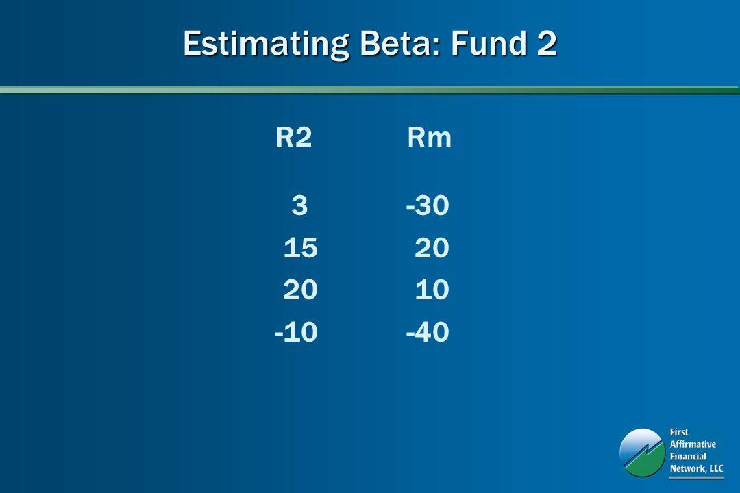 Estimating Beta: Fund 2 R2Rm 3-30 15 20 20 10 -10-40