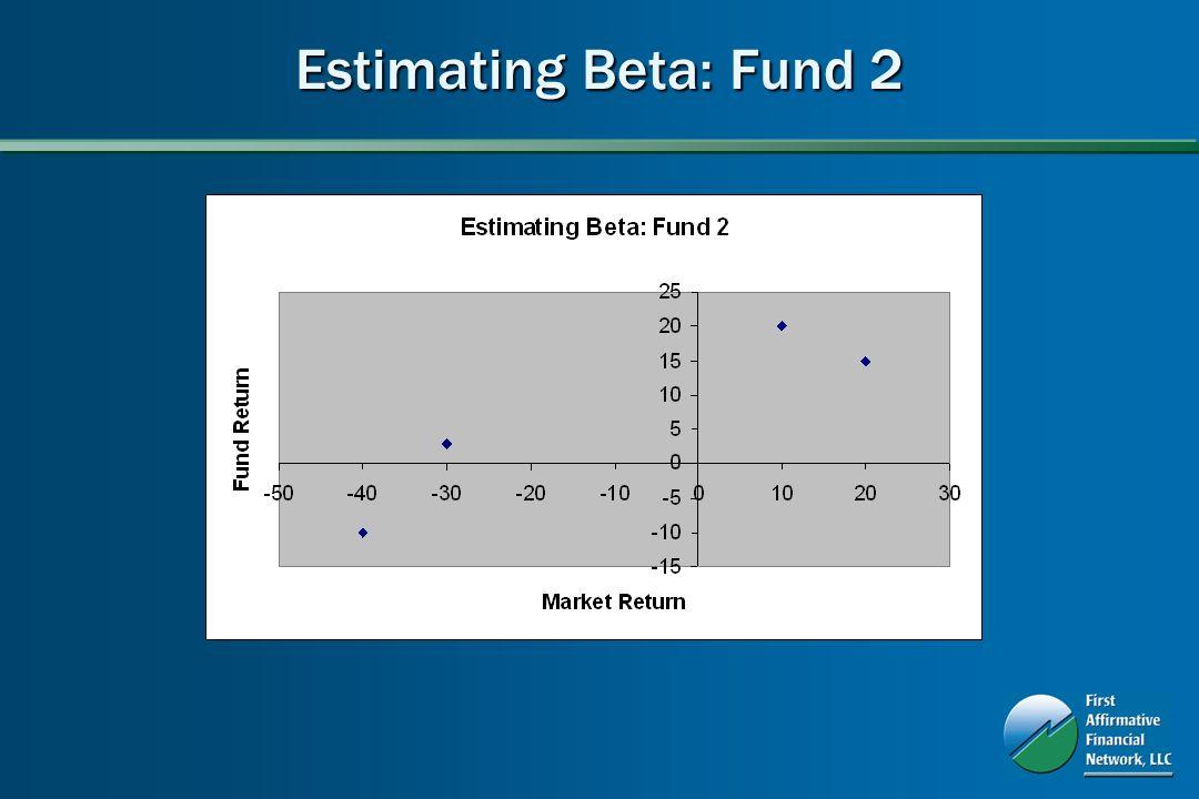 Estimating Beta: Fund 2