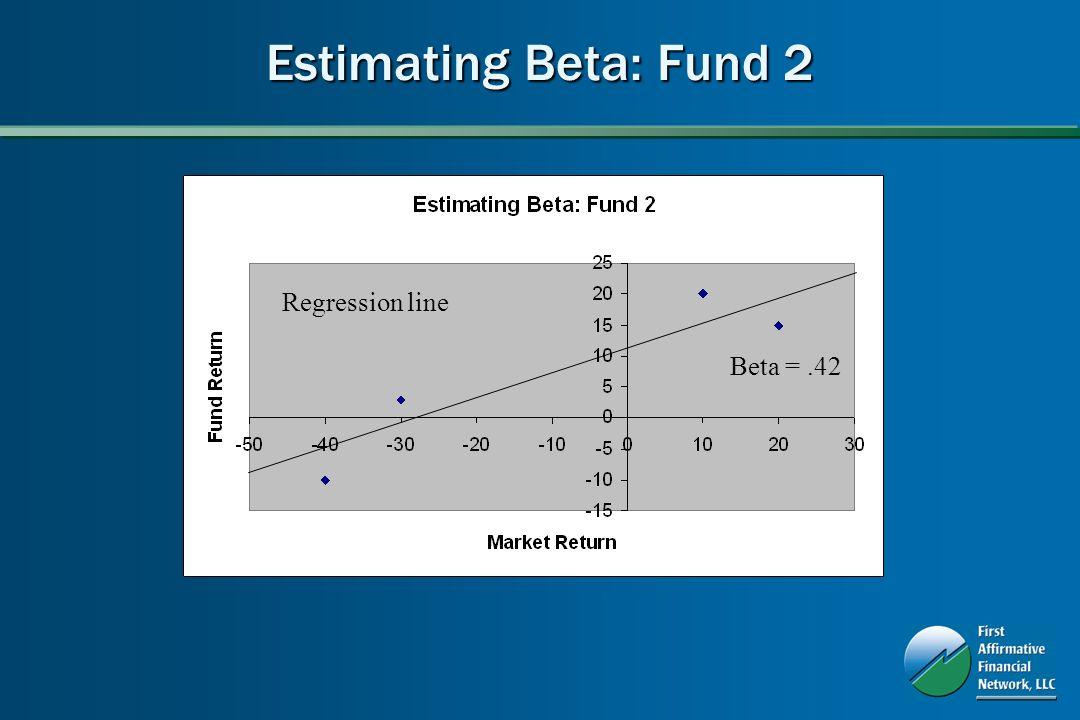 Regression line Beta =.42