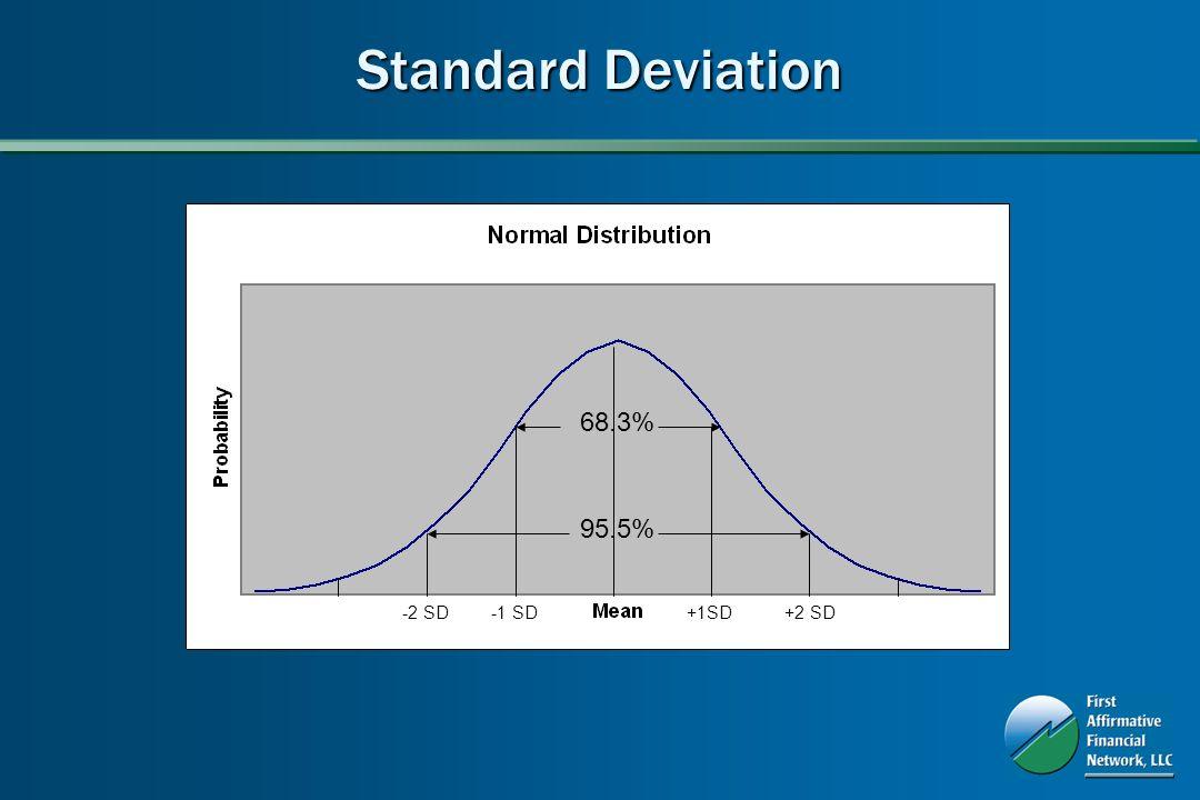 68.3% 95.5% -1 SD+1SD-2 SD+2 SD Standard Deviation