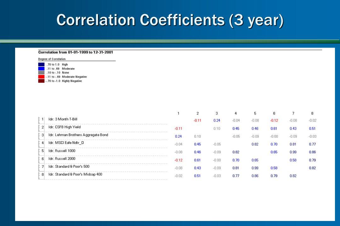 Correlation Coefficients (3 year)