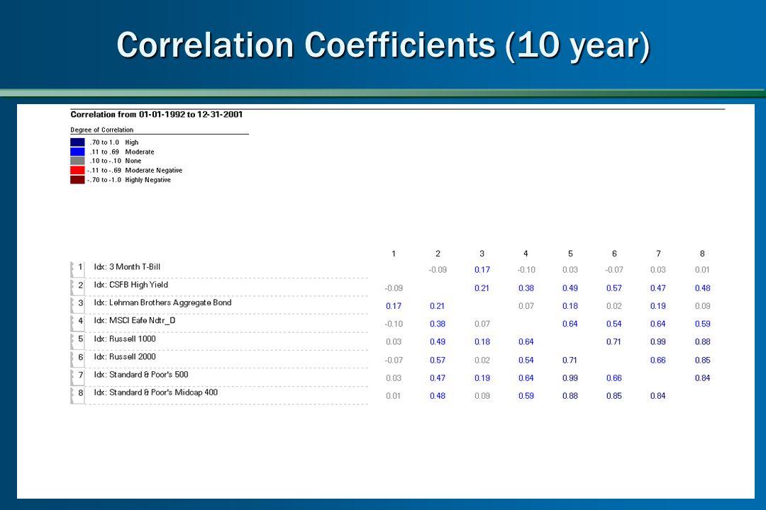 Correlation Coefficients (10 year)