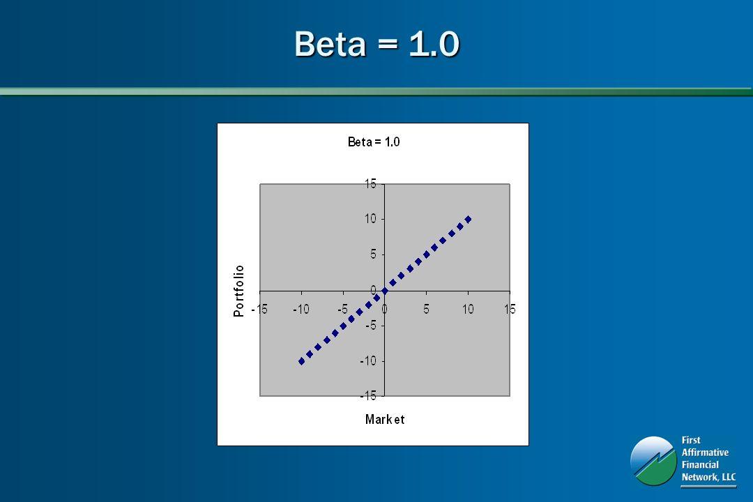 Beta = 1.0