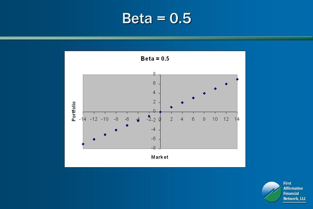 Beta = 0.5