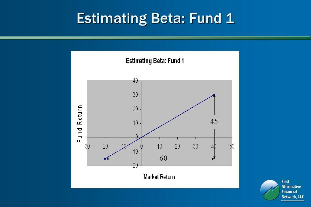 Estimating Beta: Fund 1 45 60