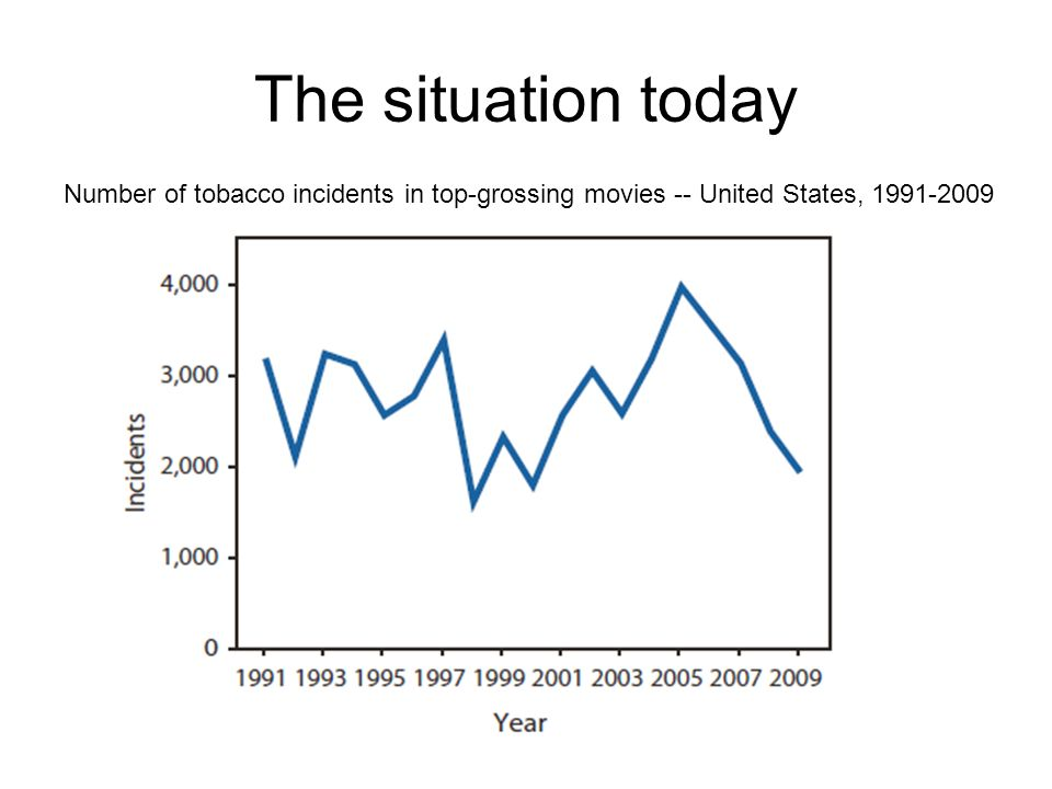 The situation today Number of tobacco incidents in top-grossing movies -- United States, 1991-2009
