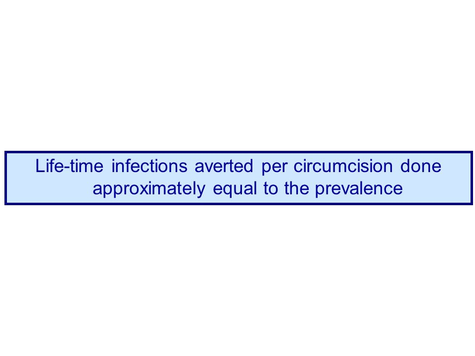 Life-time infections averted per circumcision done approximately equal to the prevalence