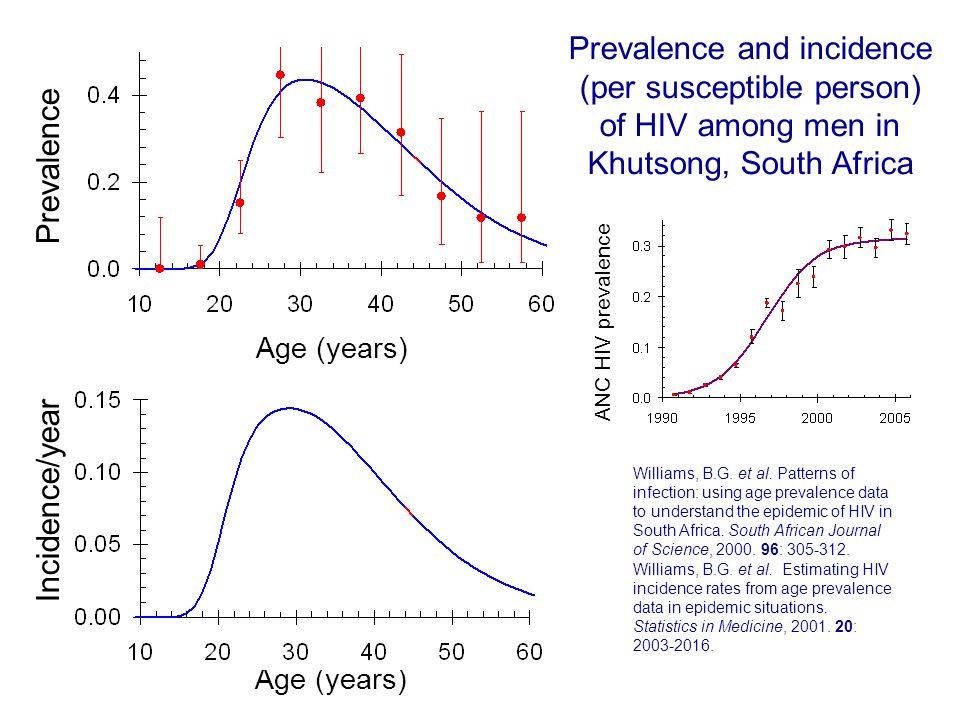 Incidence/year Prevalence Age (years) Williams, B.G. et al. Patterns of infection: using age prevalence data to understand the epidemic of HIV in Sout