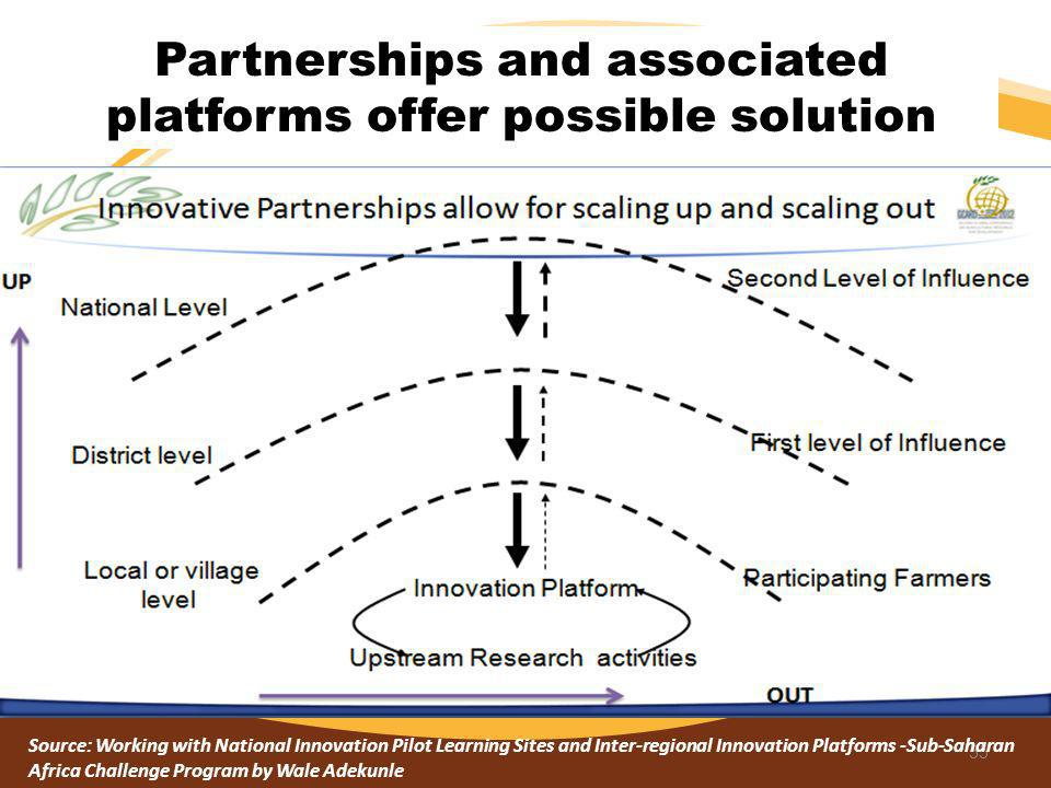 Partnerships and associated platforms offer possible solution 55 Source: Working with National Innovation Pilot Learning Sites and Inter-regional Inno