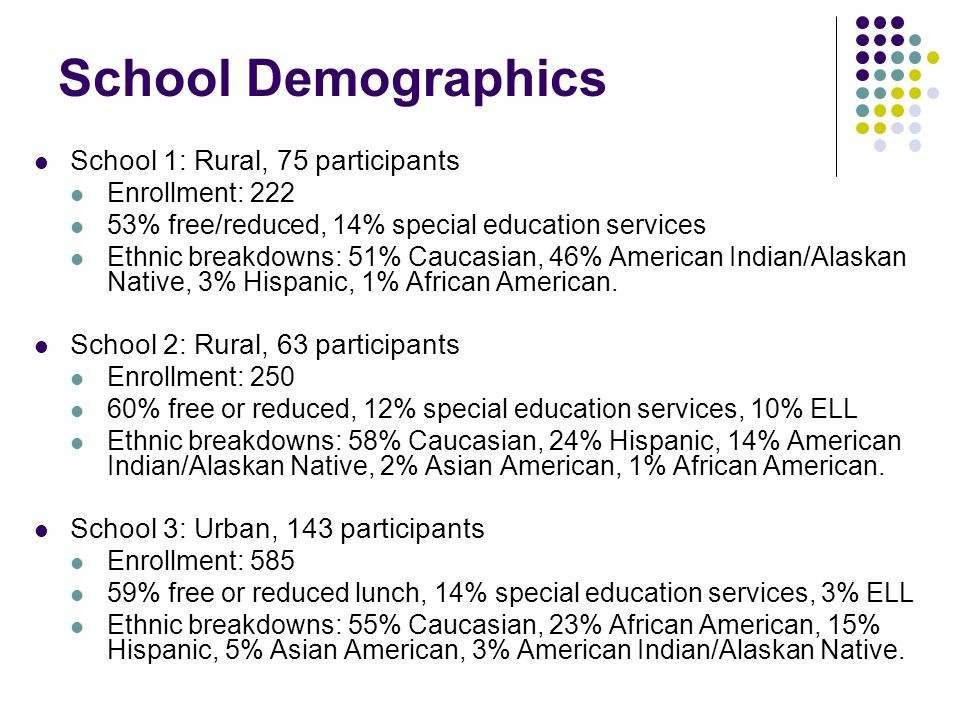 School Demographics School 1: Rural, 75 participants Enrollment: 222 53% free/reduced, 14% special education services Ethnic breakdowns: 51% Caucasian