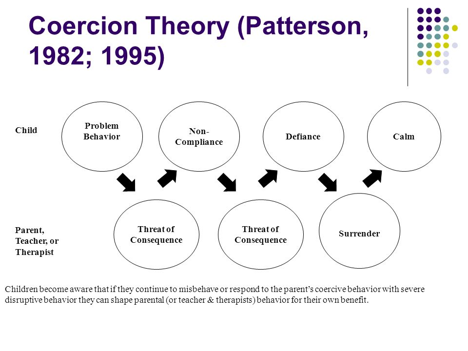 Coercion Theory (Patterson, 1982; 1995) Problem Behavior Threat of Consequence Calm Surrender Threat of Consequence Non- Compliance Defiance Child Par