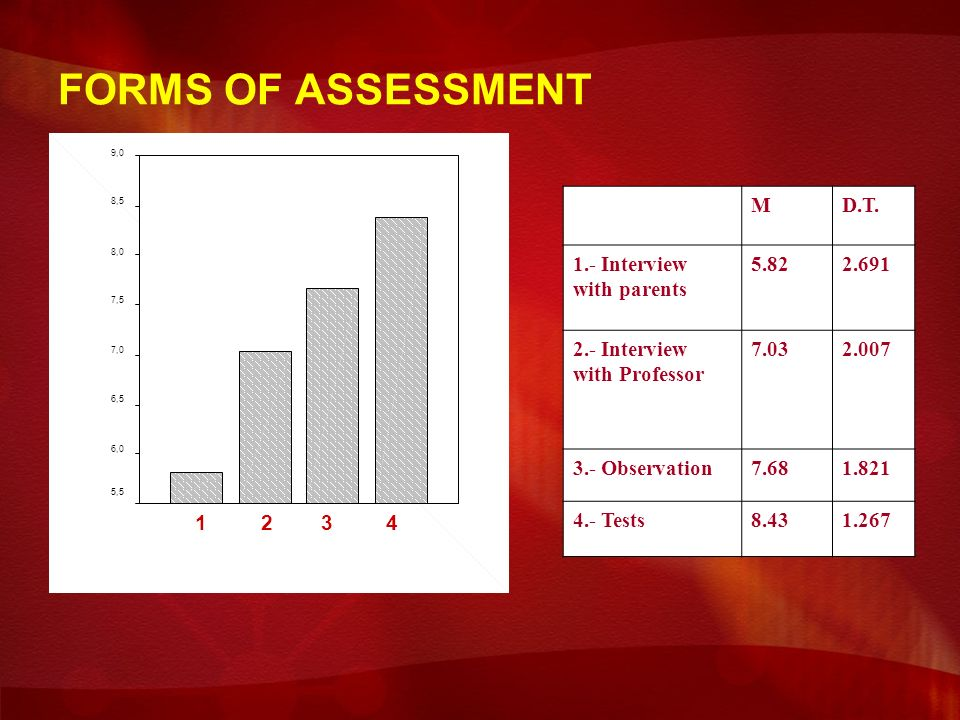 FORMS OF ASSESSMENT 9,0 8,5 8,0 7,5 7,0 6,5 6,0 5,5 MD.T.