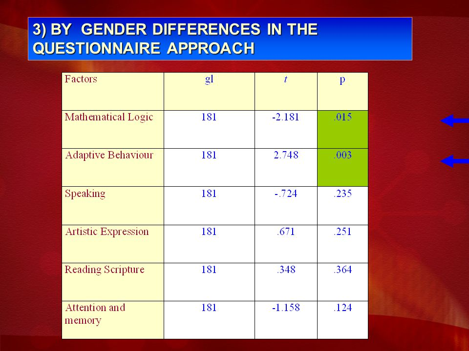 3) BY GENDER DIFFERENCES IN THE QUESTIONNAIRE APPROACH