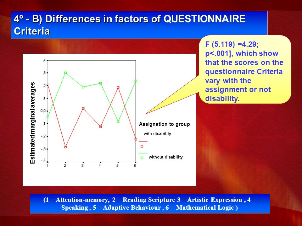 4º - B) Differences in factors of Criteria 4º - B) Differences in factors of QUESTIONNAIRE Criteria (1 = Attention-memory, 2 = Reading Scripture 3 = Artistic Expression, 4 = Speaking, 5 = Adaptive Behaviour, 6 = Mathematical Logic ) Estimated marginal averages Assignation to group without disability with disability F (5.119) =4.29; p<.001], which show that the scores on the questionnaire Criteria vary with the assignment or not disability.