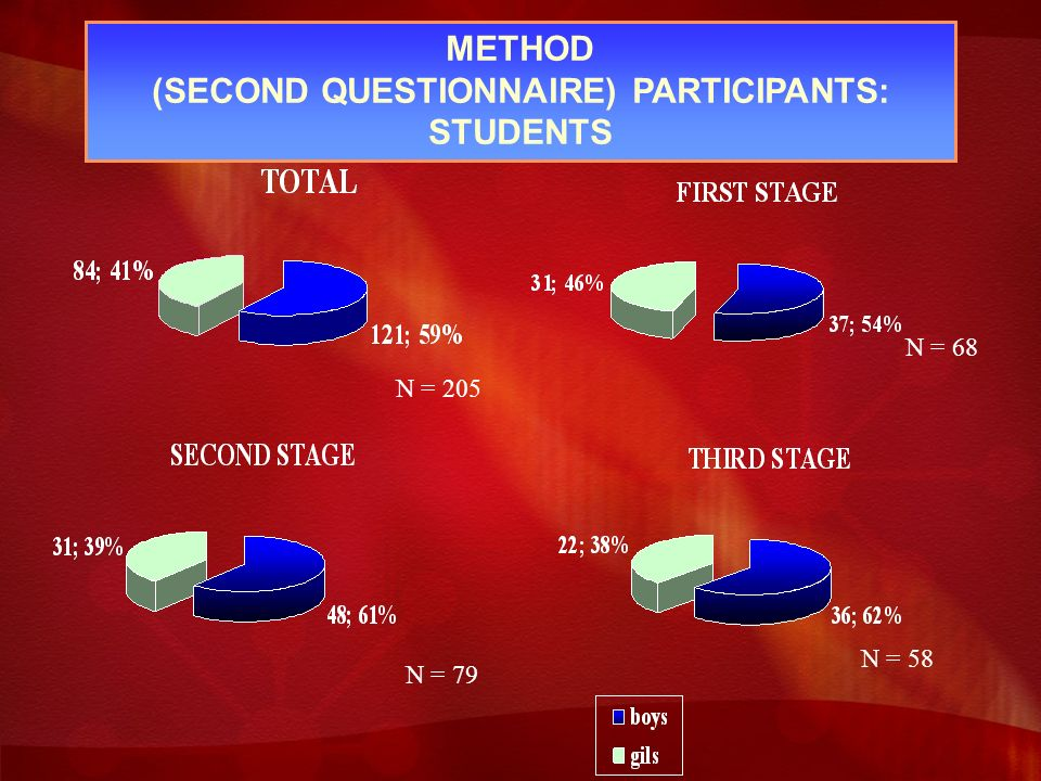 METHOD (SECOND QUESTIONNAIRE) PARTICIPANTS: STUDENTS N = 79 N = 58 N = 68 N = 205