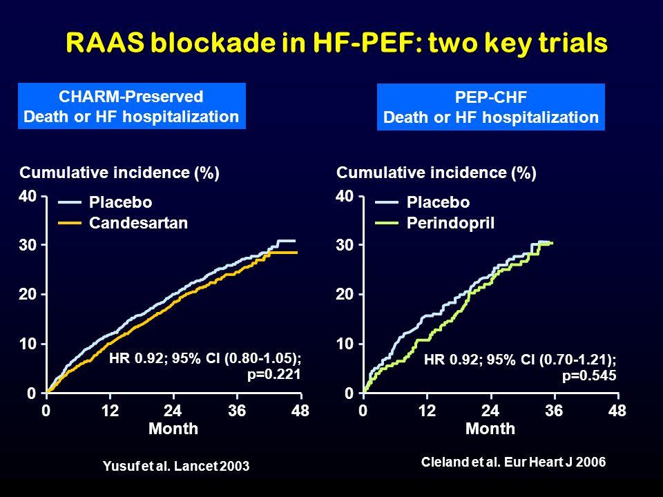 CHARM-Preserved Death or HF hospitalization PEP-CHF Death or HF hospitalization Yusuf et al.