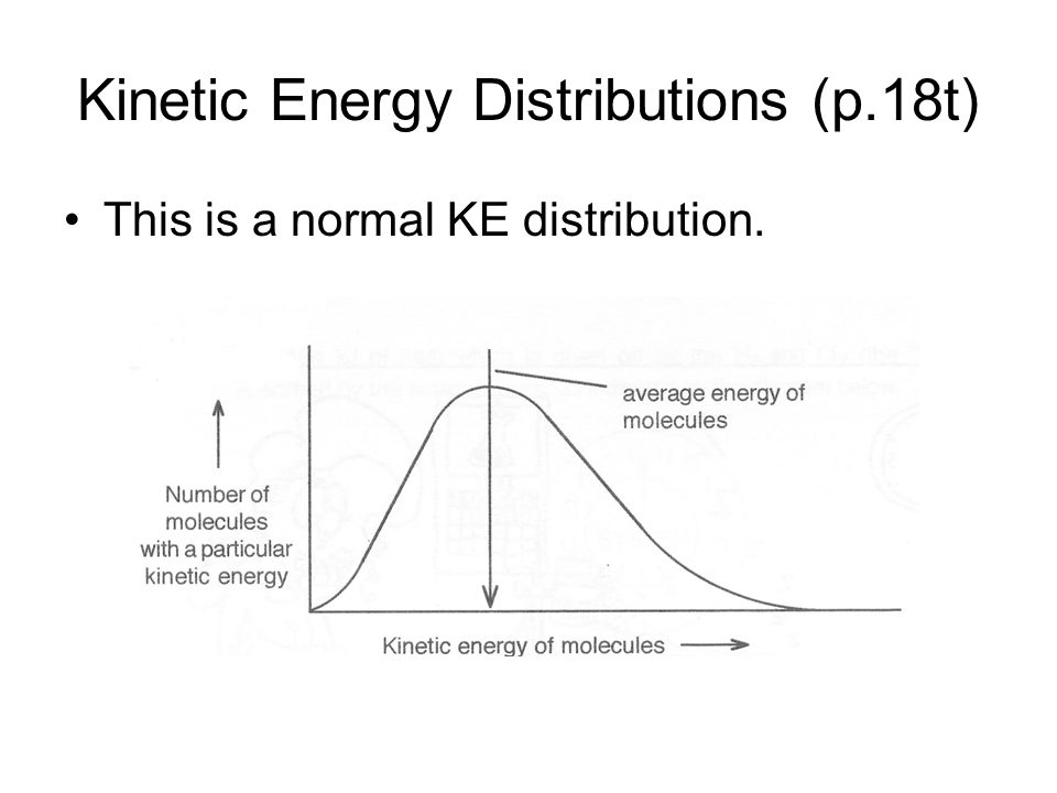 This is a normal KE distribution. Kinetic Energy Distributions (p.18t)