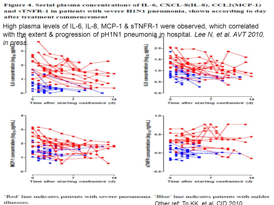 High plasma levels of IL-6, IL-8, MCP-1 & sTNFR-1 were observed, which correlated with the extent & progression of pH1N1 pneumonia in hospital.