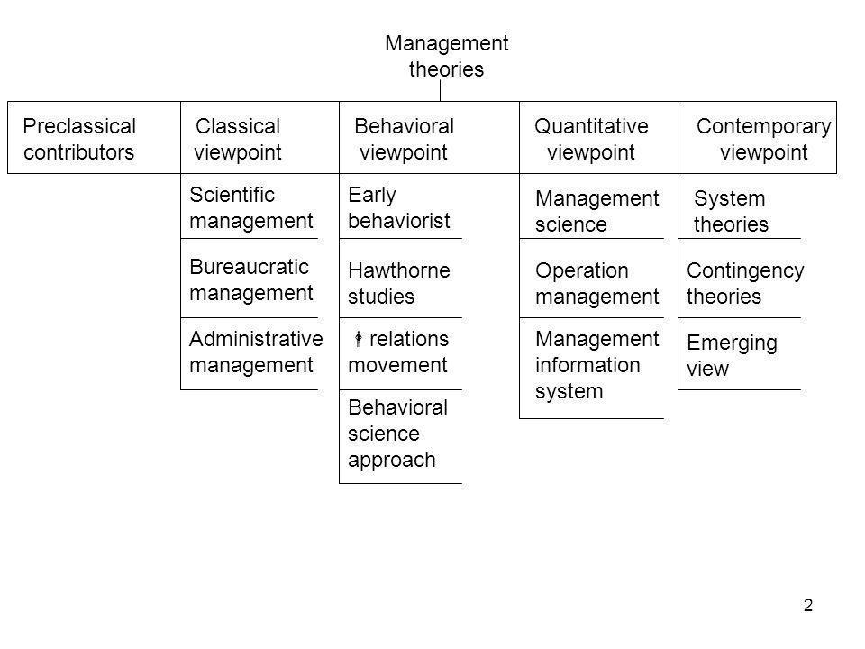2-Pioneering ideas in management 2 Preclassical contributors Classical viewpoint Behavioral viewpoint Quantitative viewpoint Contemporary viewpoint Sc