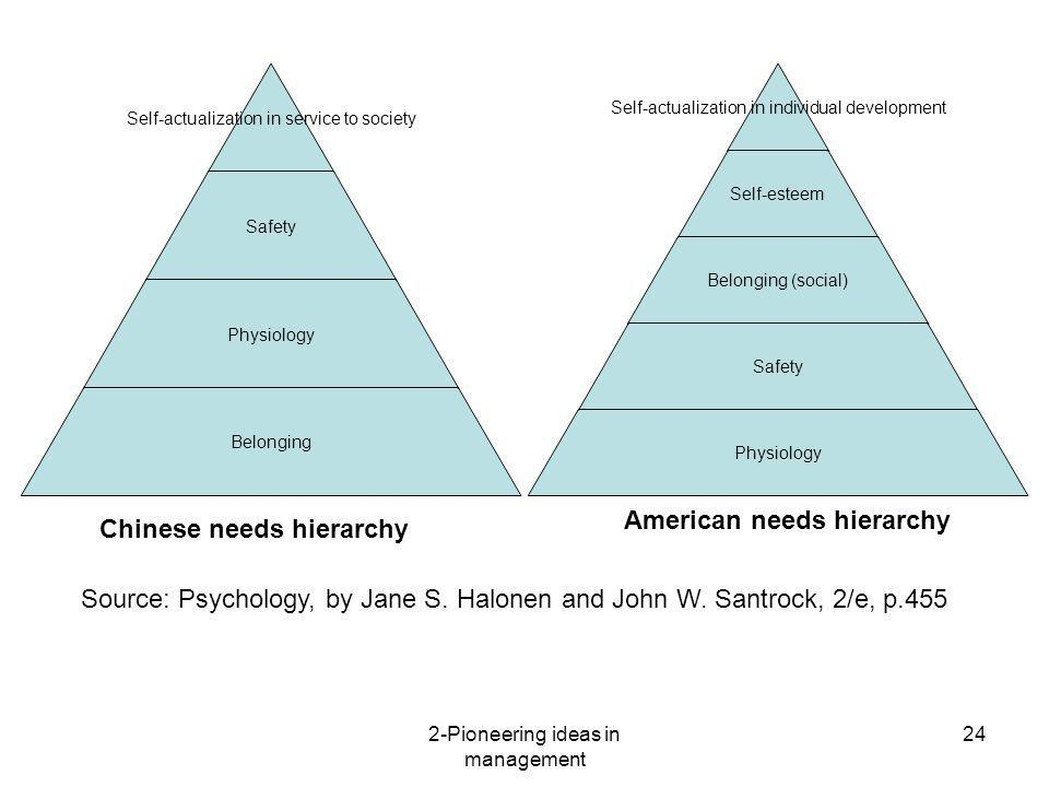 2-Pioneering ideas in management 24 Self- actualization in service to society Safety Physiology Belonging Chinese needs hierarchy Self- actualization