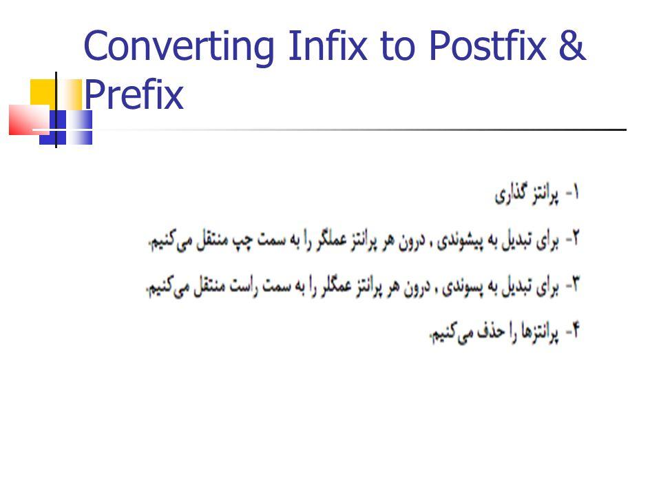 Converting Infix to Postfix & Prefix