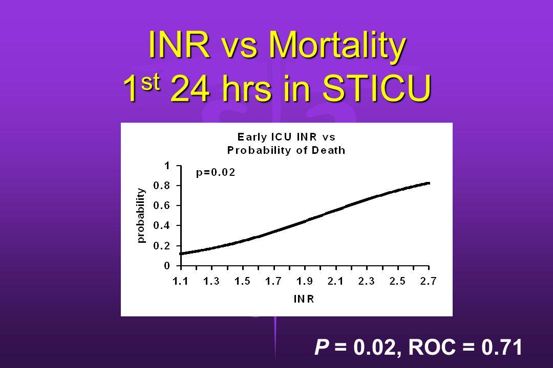 INR vs Mortality 1 st 24 hrs in STICU P = 0.02, ROC = 0.71