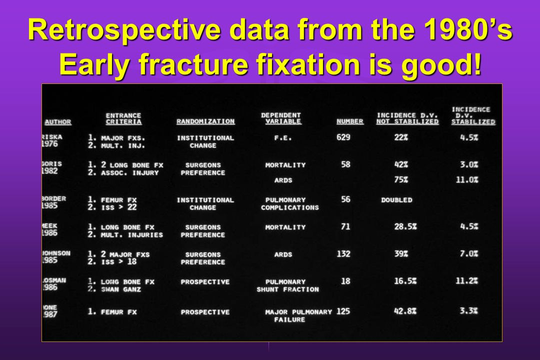 Retrospective data from the 1980s Early fracture fixation is good!