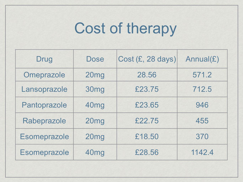 Cost of therapy DrugDoseCost (£, 28 days)Annual(£) Omeprazole20mg28.56571.2 Lansoprazole30mg£23.75712.5 Pantoprazole40mg£23.65946 Rabeprazole20mg£22.7