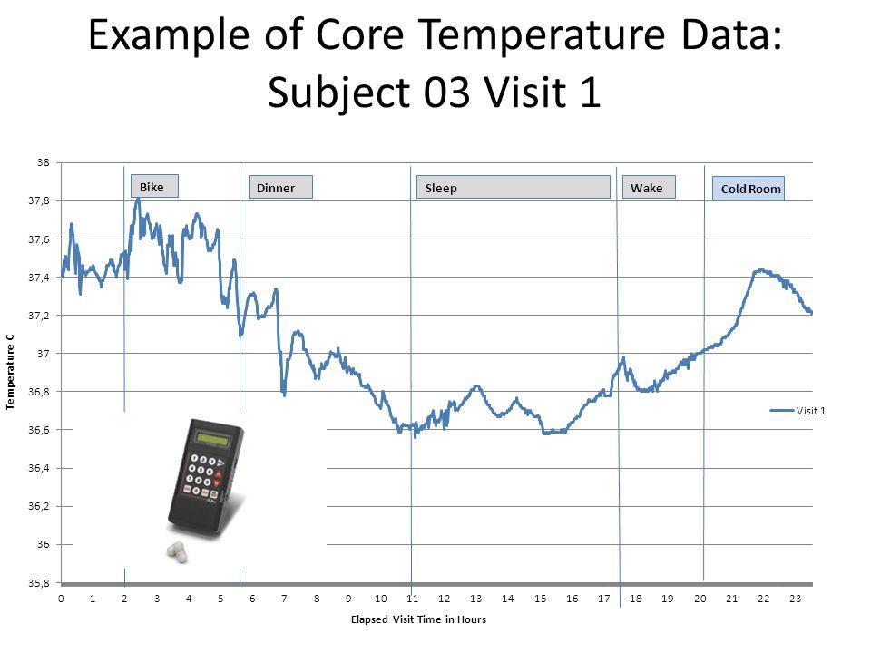 Example of Core Temperature Data: Subject 03 Visit 1