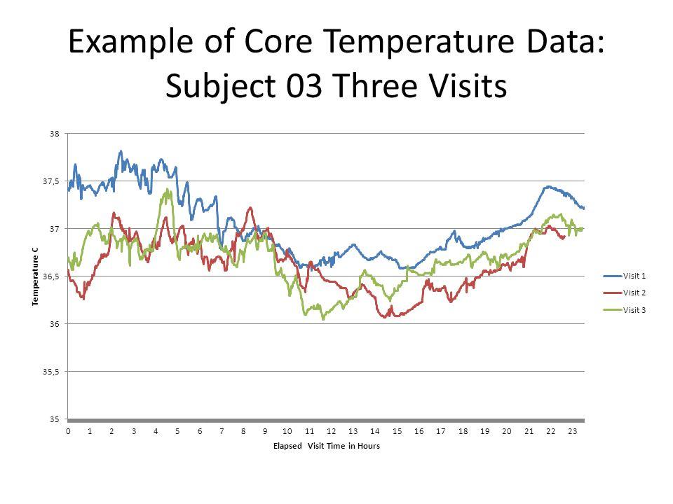 Example of Core Temperature Data: Subject 03 Three Visits