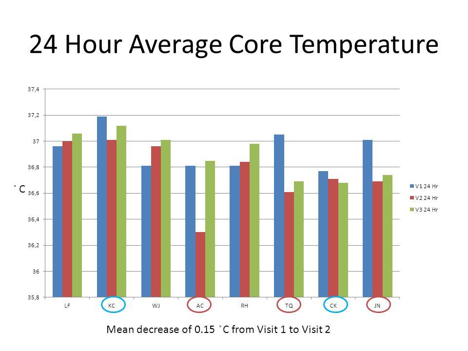 24 Hour Average Core Temperature Mean decrease of 0.15 C from Visit 1 to Visit 2 C