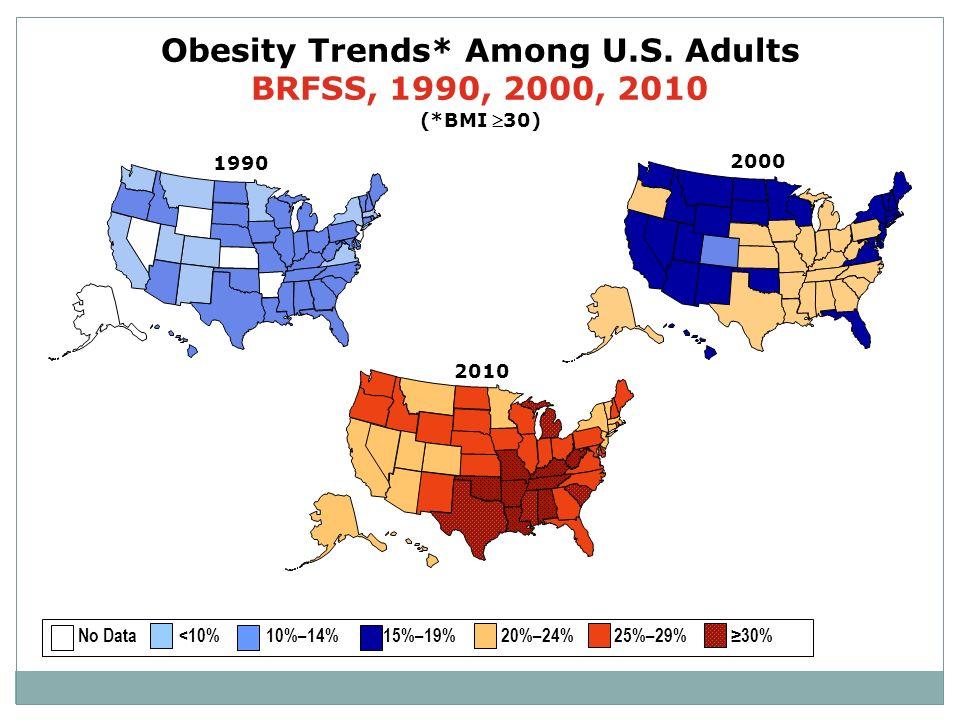 2000 Obesity Trends* Among U.S. Adults BRFSS, 1990, 2000, 2010 (*BMI 30) 2010 1990 No Data <10% 10%–14% 15%–19% 20%–24% 25%–29% 30%