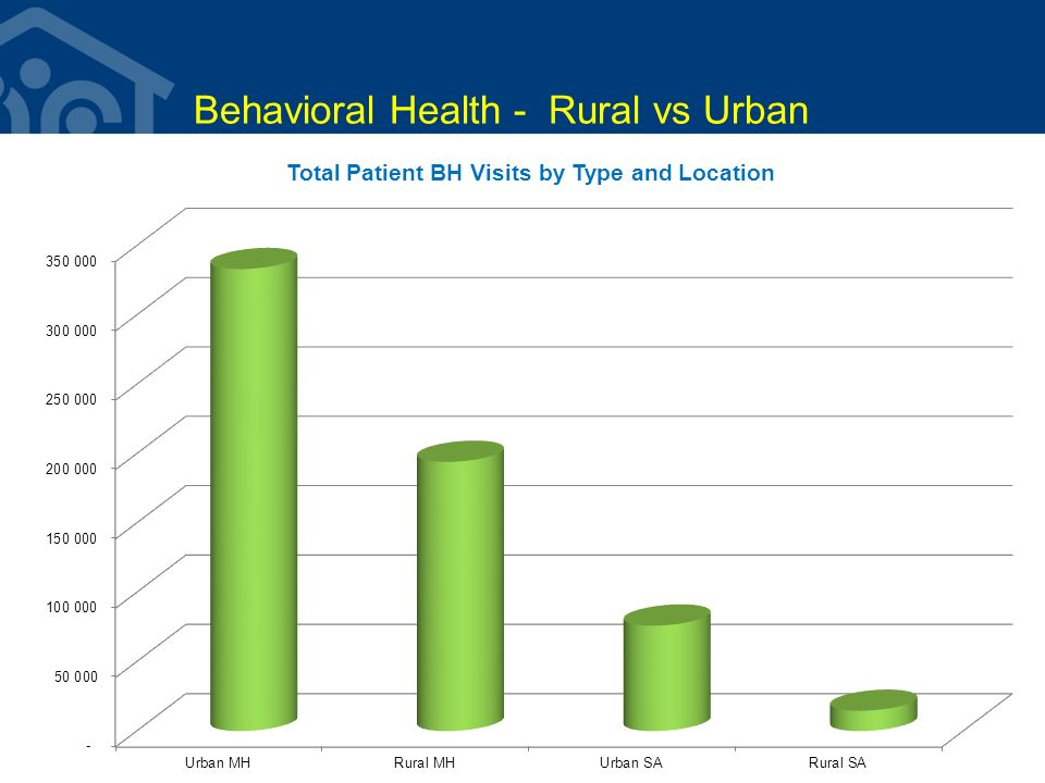 Behavioral Health - Rural vs Urban