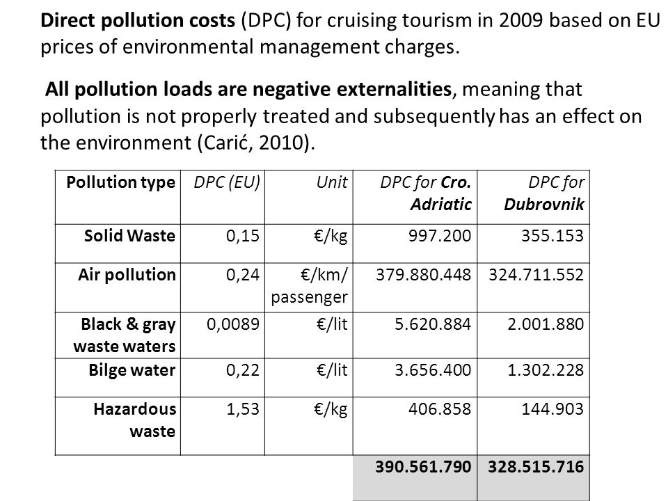 Direct pollution costs (DPC) for cruising tourism in 2009 based on EU prices of environmental management charges. All pollution loads are negative ext