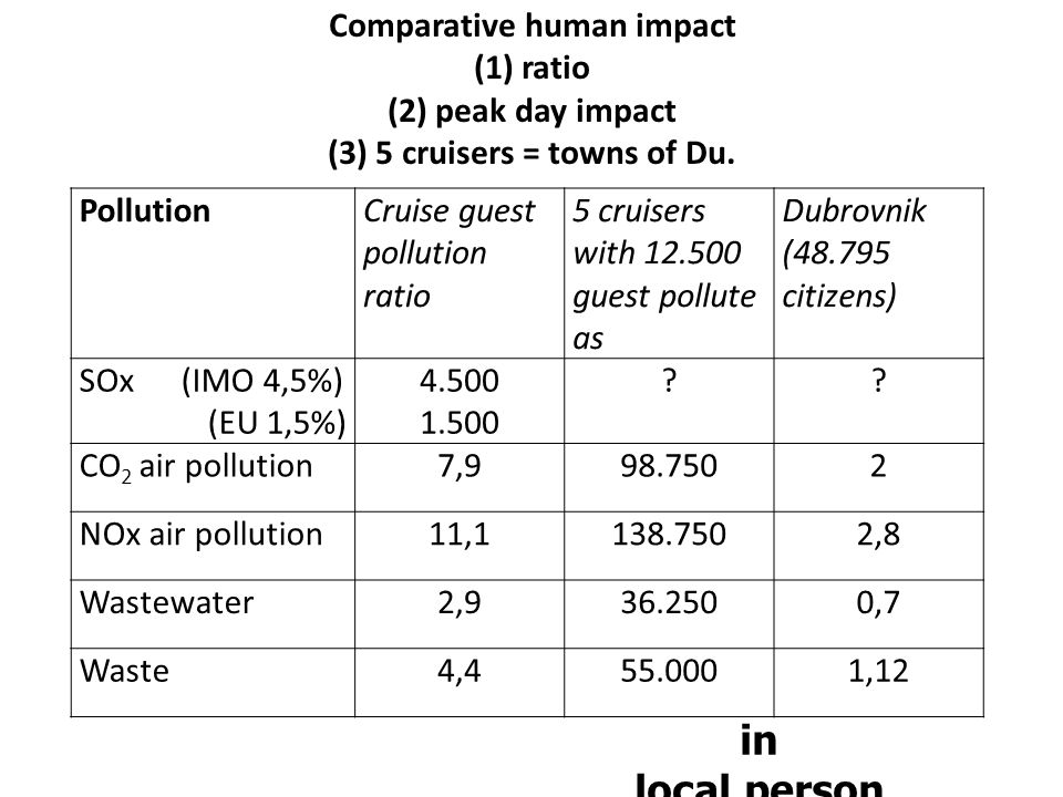 Comparative human impact (1) ratio (2) peak day impact (3) 5 cruisers = towns of Du. PollutionCruise guest pollution ratio 5 cruisers with 12.500 gues