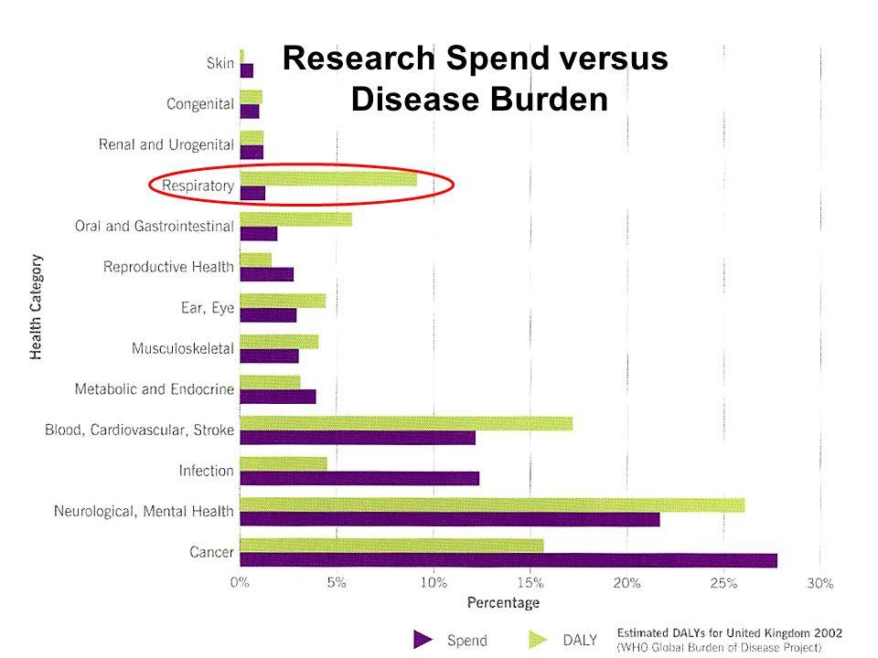 Research Spend versus Disease Burden