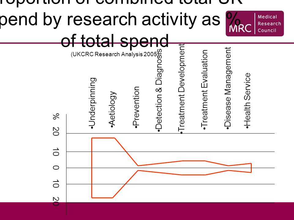 Proportion of combined total UK spend by research activity as % of total spend (UKCRC Research Analysis 2005) Underpinning Aetiology Prevention Detection & Diagnosis Treatment Development Treatment Evaluation Disease Management Health Service % 20 10 0 10 20