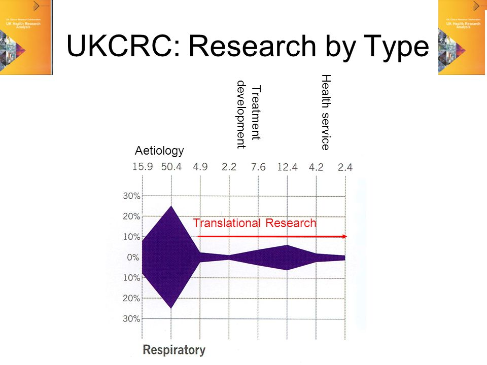 UKCRC: Research by Type Translational Research Health service Treatment development Aetiology