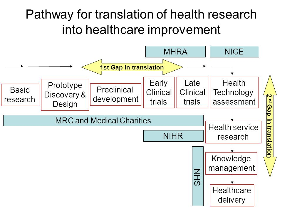 Pathway for translation of health research into healthcare improvement Basic research Prototype Discovery & Design Preclinical development Early Clinical trials Late Clinical trials Health Technology assessment Health service research Knowledge management Healthcare delivery MRC and Medical Charities NIHR NHS 2 nd Gap in translation 1st Gap in translation NICE MHRA