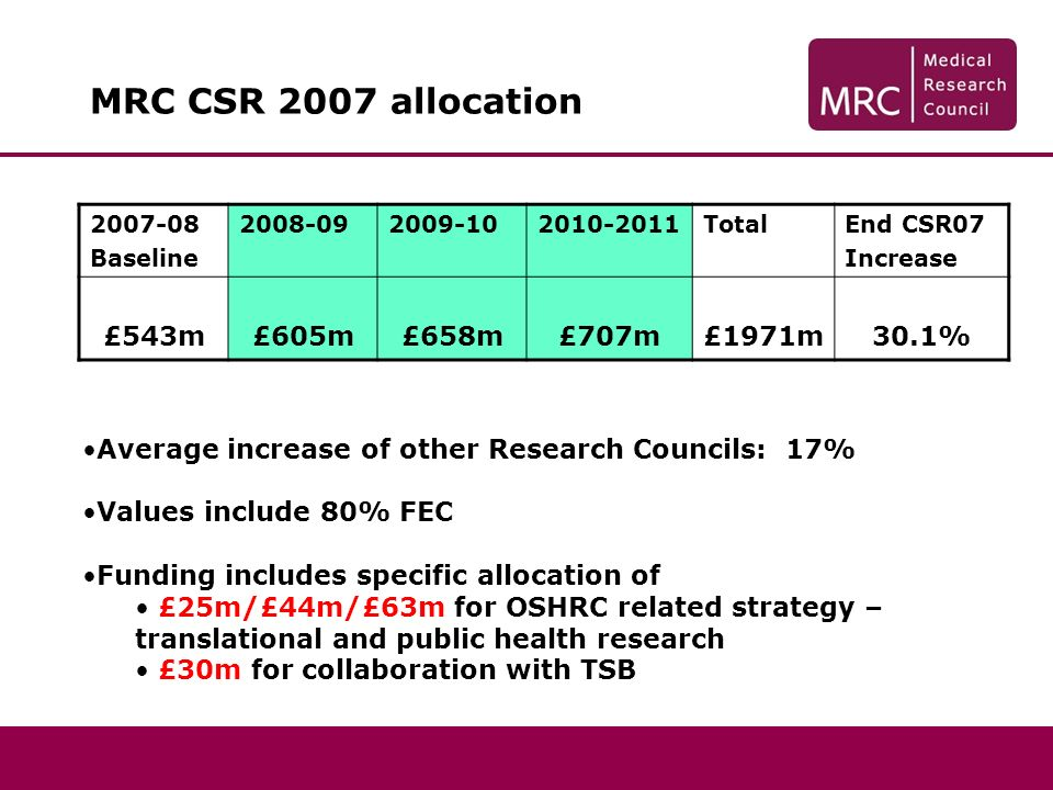 MRC CSR 2007 allocation 2007-08 Baseline 2008-092009-102010-2011TotalEnd CSR07 Increase £543m£605m£658m£707m£1971m30.1% Average increase of other Research Councils: 17% Values include 80% FEC Funding includes specific allocation of £25m/£44m/£63m for OSHRC related strategy – translational and public health research £30m for collaboration with TSB