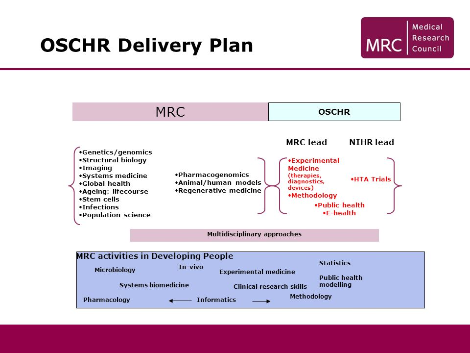 OSCHR Delivery Plan OSCHR MRC leadNIHR lead MRC Pharmacogenomics Animal/human models Regenerative medicine Genetics/genomics Structural biology Imaging Systems medicine Global health Ageing: lifecourse Stem cells Infections Population science MRC activities in Developing People Statistics Microbiology Informatics Public health modelling Pharmacology Experimental medicine In-vivo Systems biomedicine Clinical research skills Methodology Multidisciplinary approaches Experimental Medicine (therapies, diagnostics, devices) Methodology Public health E-health HTA Trials