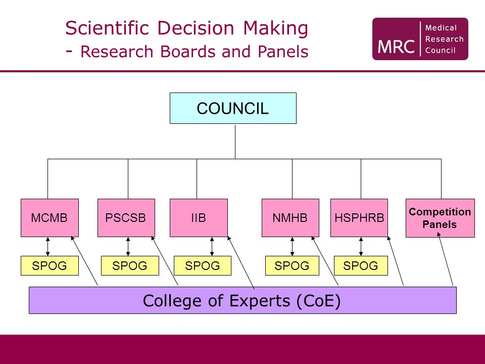 Scientific Decision Making - Research Boards and Panels College of Experts (CoE) SPOG MCMBHSPHRBPSCSBIIBNMHB Competition Panels COUNCIL