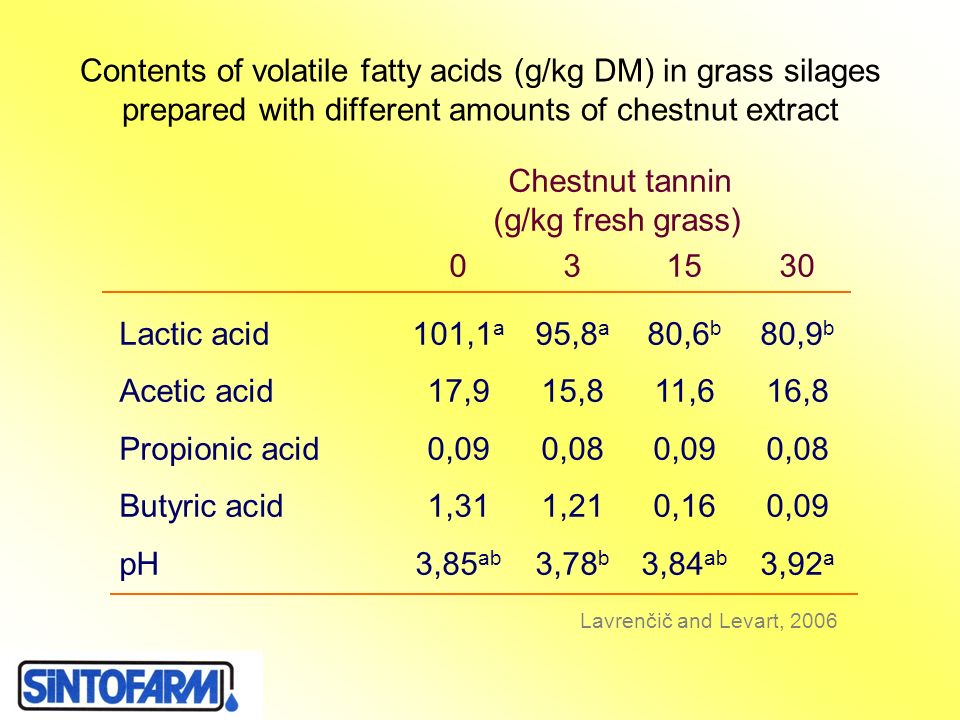 Contents of volatile fatty acids (g/kg DM) in grass silages prepared with different amounts of chestnut extract Chestnut tannin (g/kg fresh grass) 031