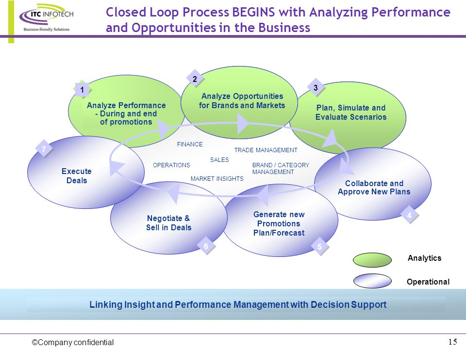©Company confidential 15 Closed Loop Process BEGINS with Analyzing Performance and Opportunities in the Business Linking Insight and Performance Manag